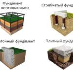 Какие бывают типы фундаментов?