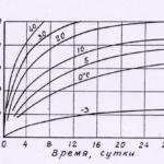 Влияние температуры на бетон